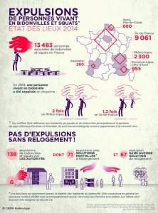 Infographie Romeurope - EXPULSIONS